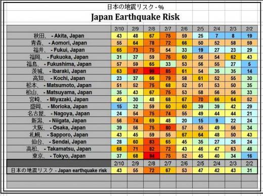risk-earthquake1