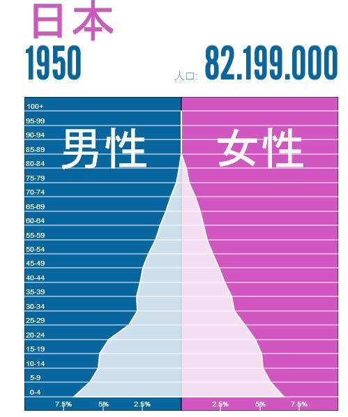 japan-population-1950