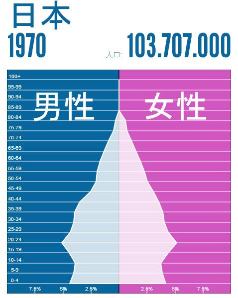 japan-population-1970
