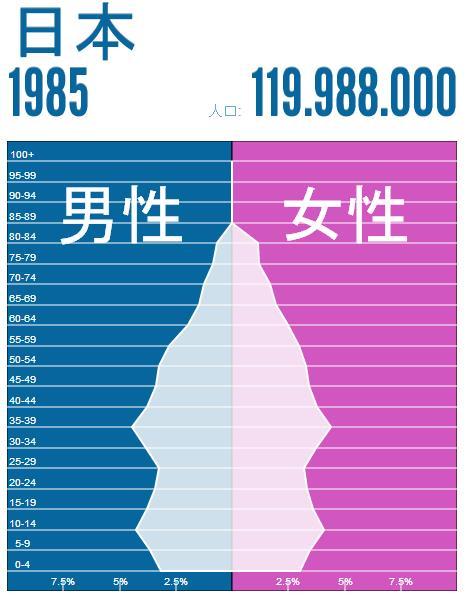 japan-population-1985