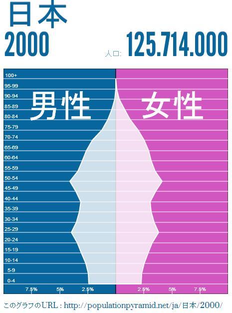 japan-population-2000