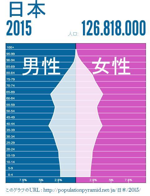 japan-population-2015