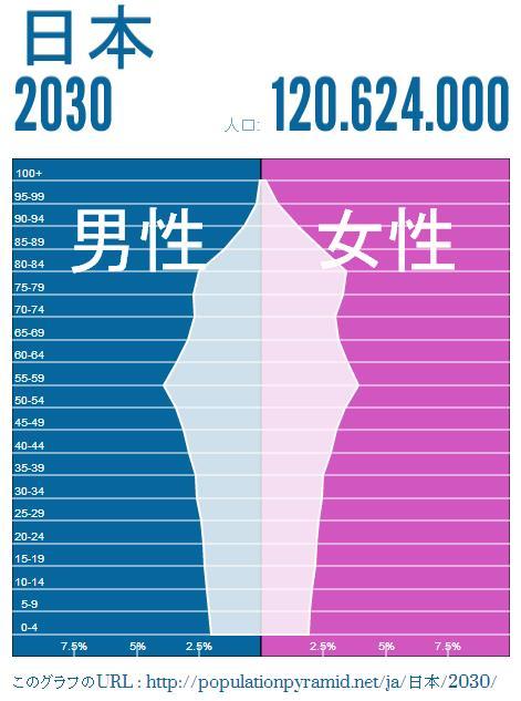 japan-population-2030