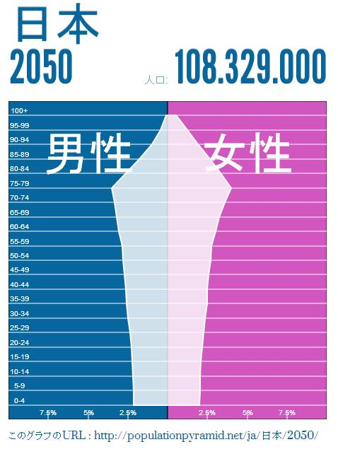 japan-population-2050