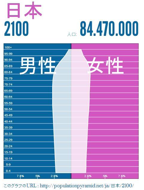 japan-population-2100