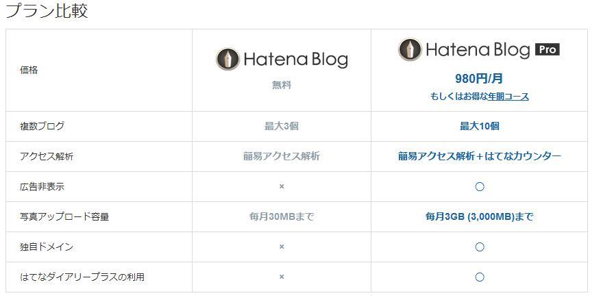hatena-blog-pro